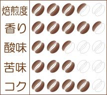 炭火焙煎コーヒー豆『ケニア キアンブ』味わいグラフ
