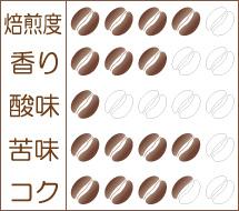 炭火焙煎コーヒー豆『ブラジル ピーベリー』味わいグラフ