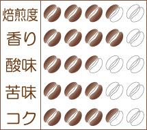世界珈琲漫遊記 Lot.12『ミャンマー ピンウールィン』味わいグラフ