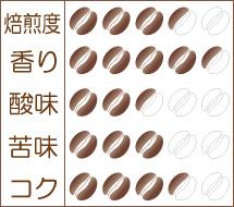 世界珈琲漫遊記 Lot.13『東ティモール コカマウ』味わいグラフ