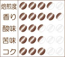 世界珈琲漫遊記 Lot.14『カメルーン オー・バムーン』味わいグラフ
