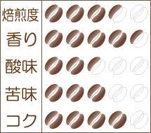 炭火焙煎コーヒー豆『ケニア ジャングルエステート』味わいグラフ