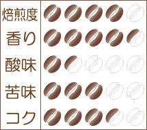 世界珈琲漫遊記 Lot.16『コンゴ キブ ブルボン』味わいグラフ