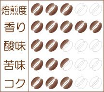 世界珈琲漫遊記 Lot.18『マラウイ ミスク農協 チシ村のコーヒー』味わいグラフ