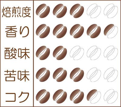 世界珈琲漫遊記 Lot.20『ウガンダ アフリカン・ムーン 〜バコンゾ族のコーヒー』味わいグラフ