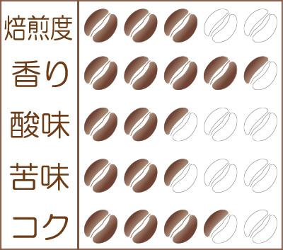 世界珈琲漫遊記 Lot.22『ペルー クスコ インカワシ組合』味わいグラフ