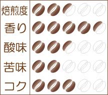 薫風(くんぷう)2018 味わいグラフ