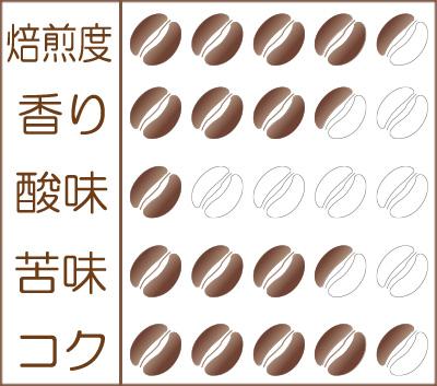 炭火焙煎コーヒー豆『トロピカルアイス』味わいグラフ