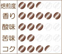 世界珈琲漫遊記 Lot.24『エルサルバドル 温泉ピーベリー』味わいグラフ