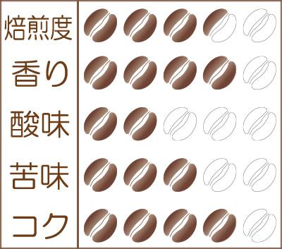 世界珈琲漫遊記 Lot.27『インドネシア バリ島 神山(しんざん)』味わいグラフ