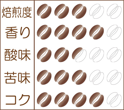 世界珈琲漫遊記 Lot.29『ボリビア アプロカフェ農協』味わいグラフ