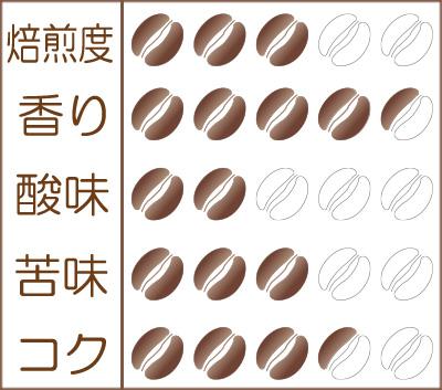 世界珈琲漫遊記 Lot.31『ルワンダ カレンゲラ-カブガCWS ピーベリー』味わいグラフ