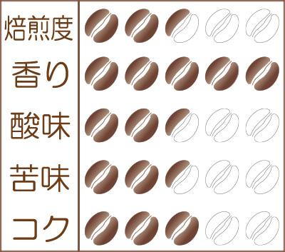 世界珈琲漫遊記 Lot.32『マラウイ ミスク農協 チプヤ村のコーヒー』味わいグラフ