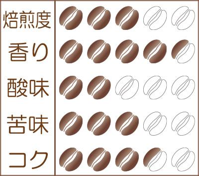 世界珈琲漫遊記 Lot.33『ザンビア NCCL農園 ナチュラル』味わいグラフ