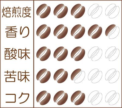 世界珈琲漫遊記 Lot.36『ブルンジ ブジラCWS ナチュラル』味わいグラフ