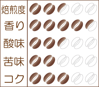 薫風(くんぷう)2021 味わいグラフ