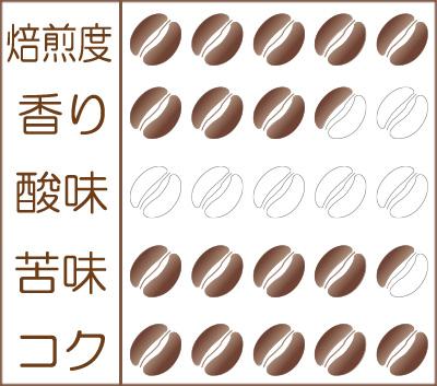 『アイス珈琲』味わいグラフ